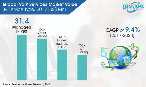 global voip services market value
